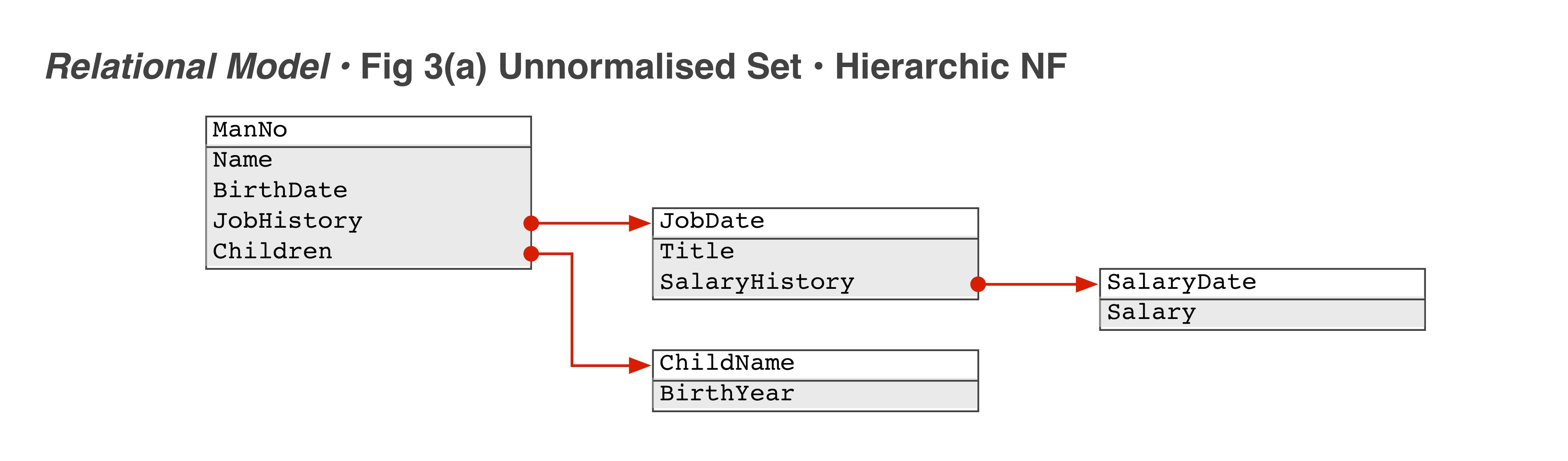 Relational Model Fig 3(a) • Unnormalised Set
