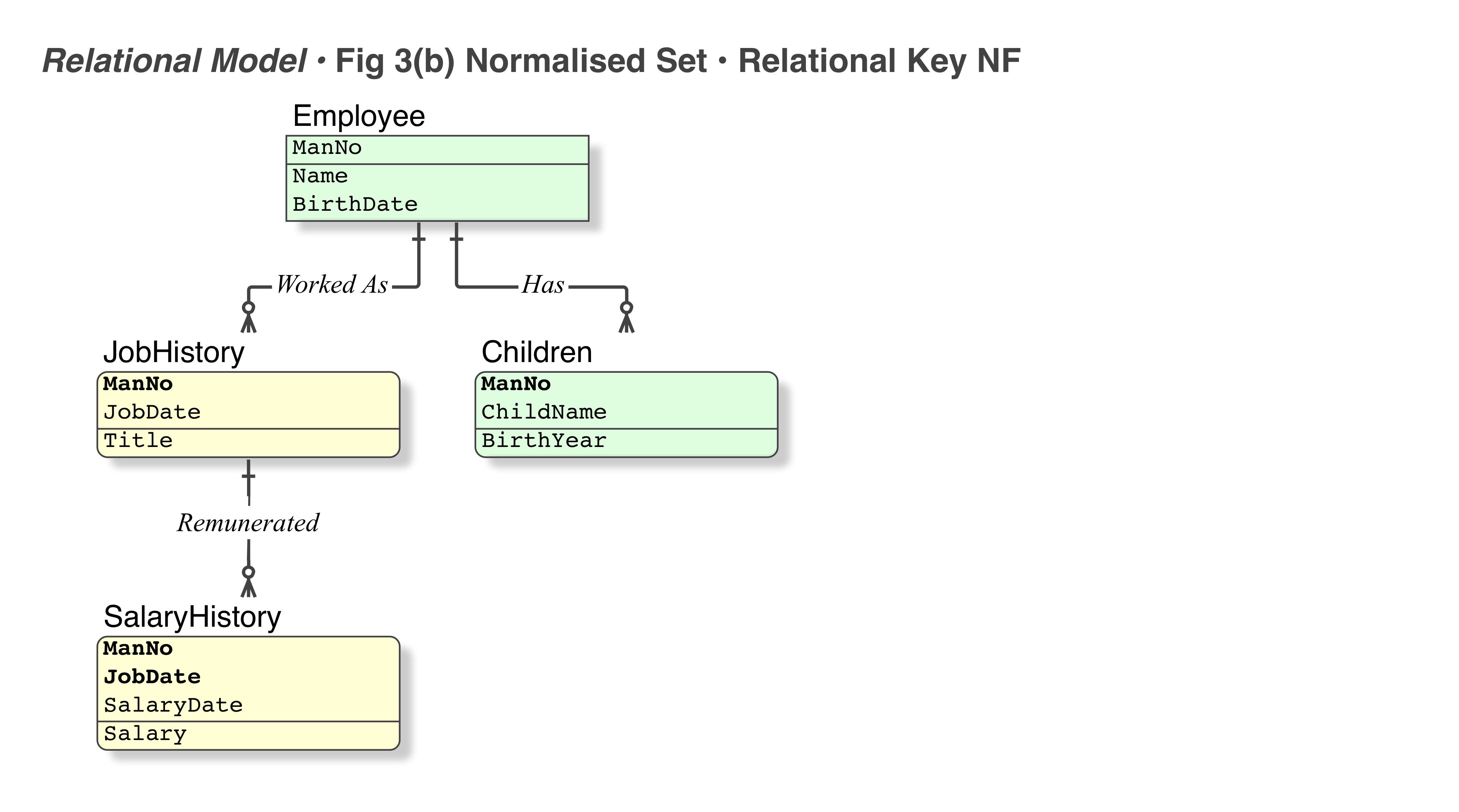 Relational Model Fig 3(b) • Nnormalised Set